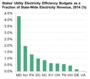 va-ee-budget-as-percentage-of-rev