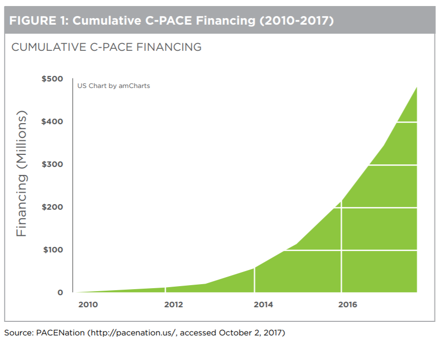 New Study on Using C-PACE in the Affordable Multifamily Sector