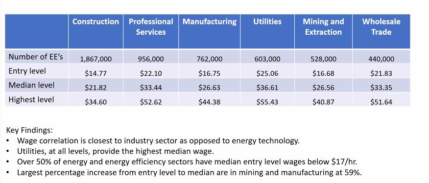 VAEEC Admin, Author at Virginia Energy Efficiency Council